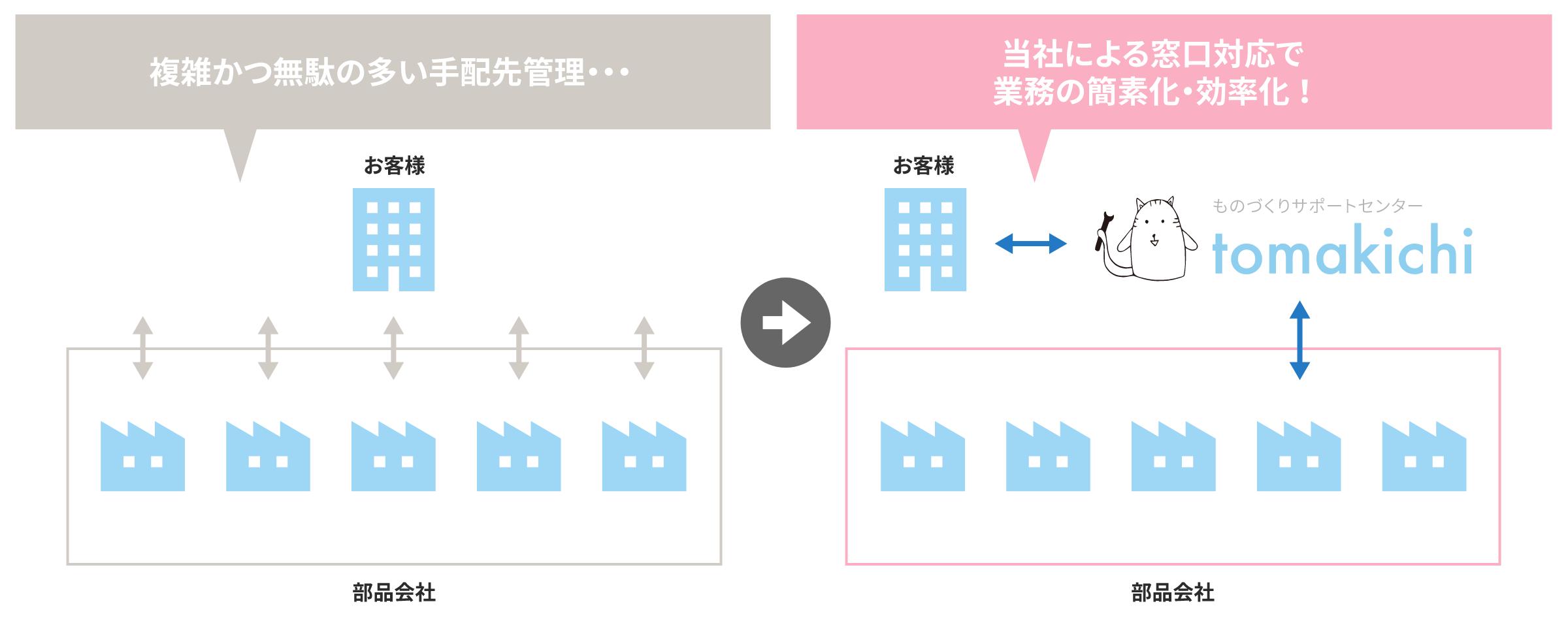 複数工程・複数図面にわたる機械加工の管理を全て代行